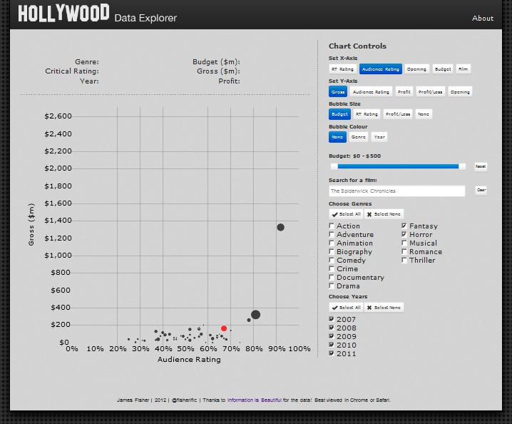 infisbeautiful_Hollywood-Data-Explorer